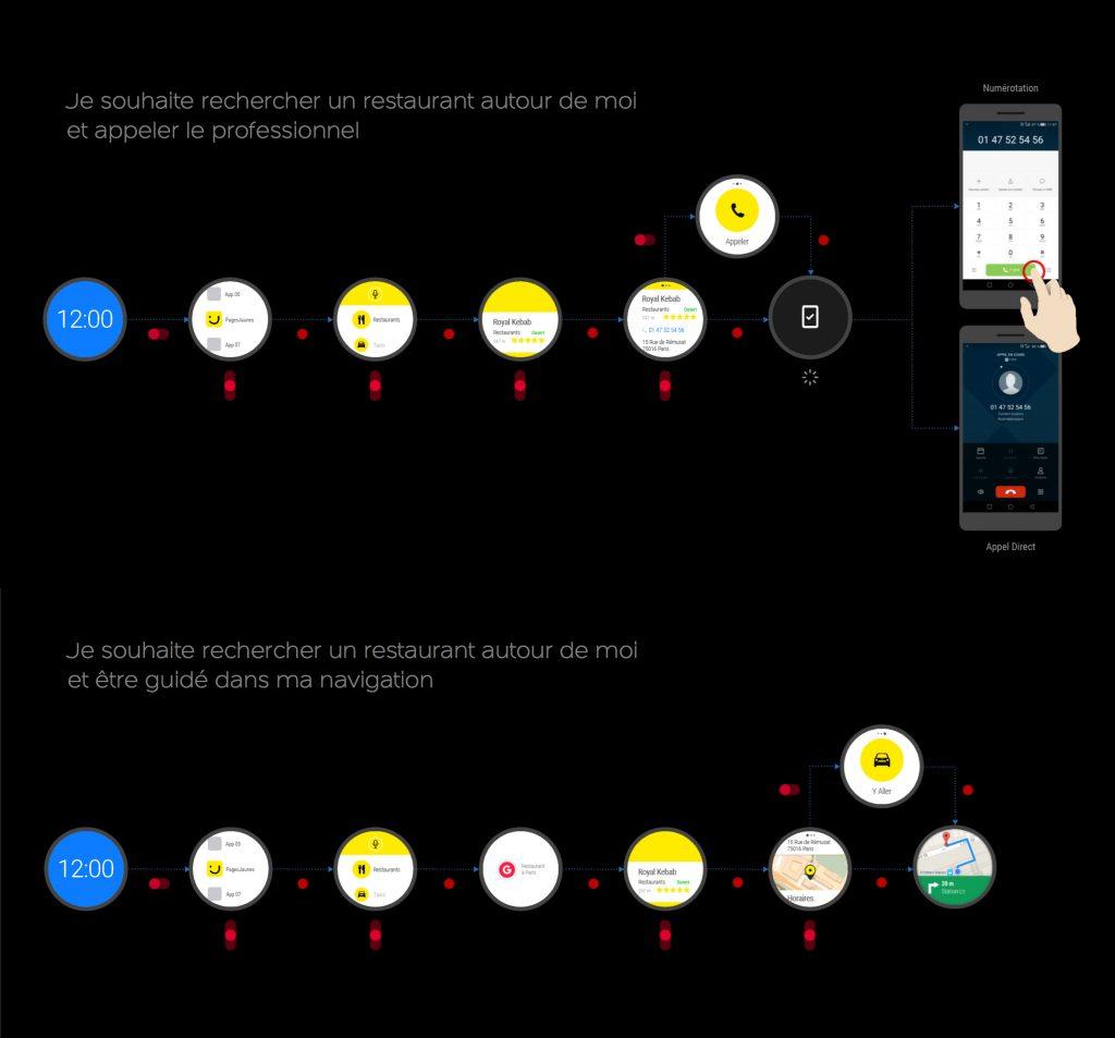 Etude des gestures pour naviguer et focus sur les actions finales pour l'utilisateur (appel sur smartphone ou navigation via Google Maps)